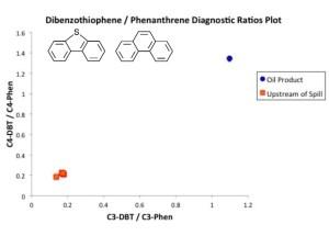Diagnostic Ratio Plot of PAH Compounds