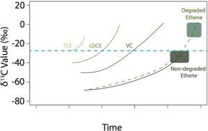 δ 13C Values Versus Time