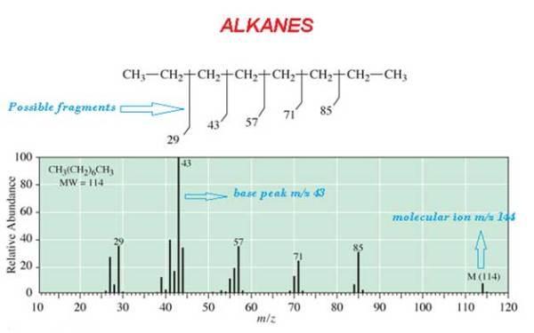 Alkanes Spectrum