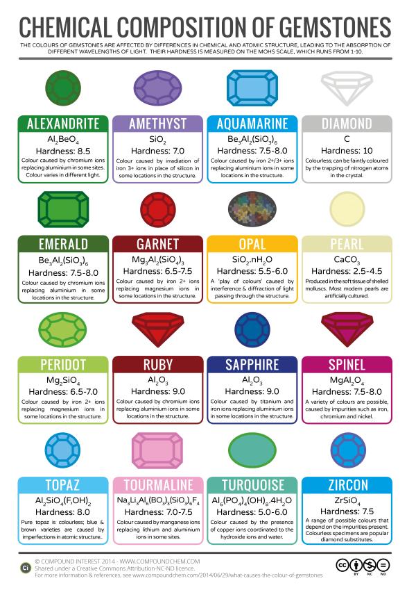 Chemistry of Gemstones - Precious Stones