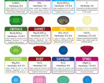 Chemistry of Gemstones