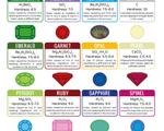 Chemistry of Gemstones