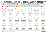 Organic Functional Groups