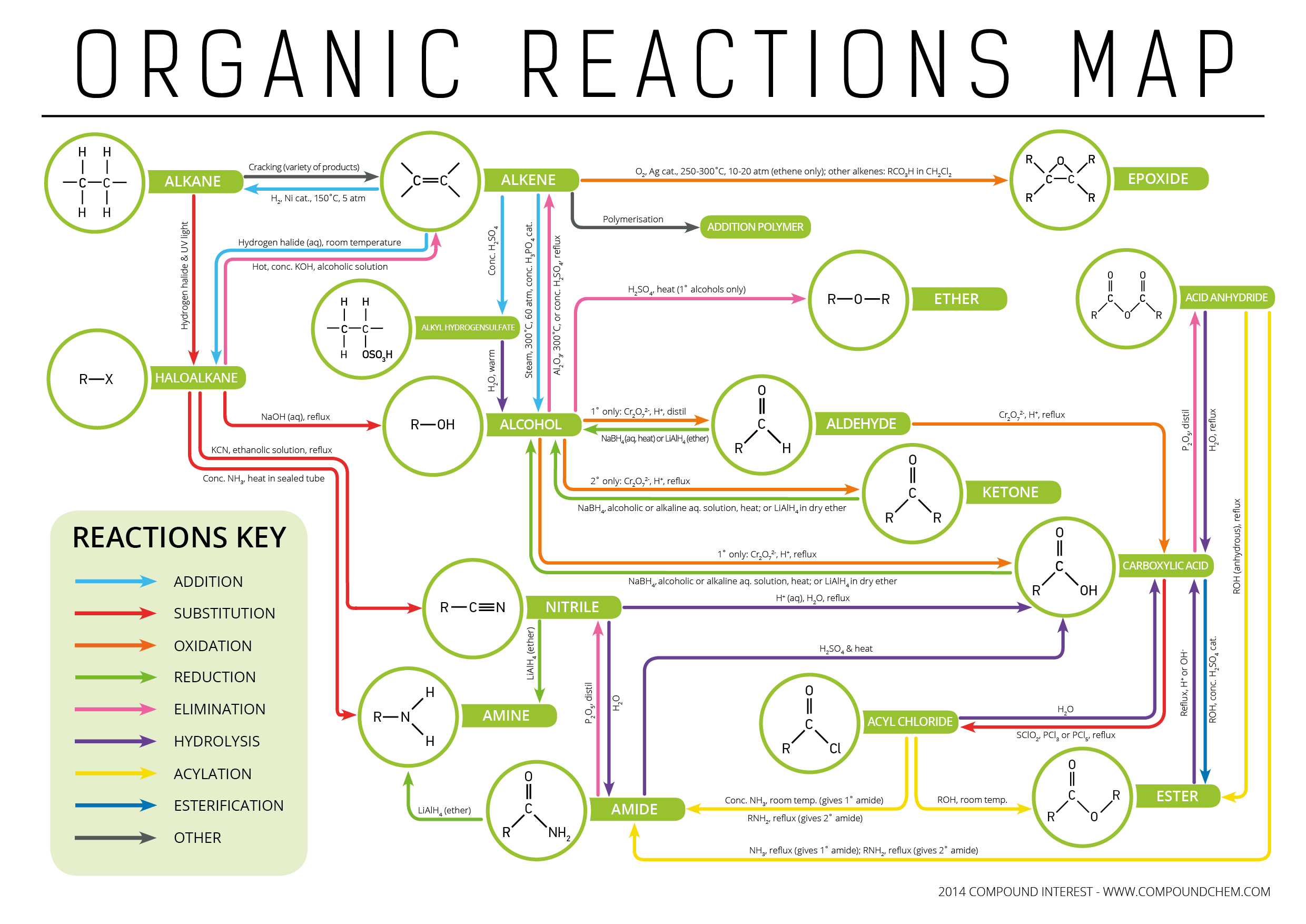 Types of organic reactions functional groups interconversion click to enlarge nvjuhfo Images