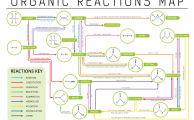 Types of Organic Reactions - Chemical Reactions