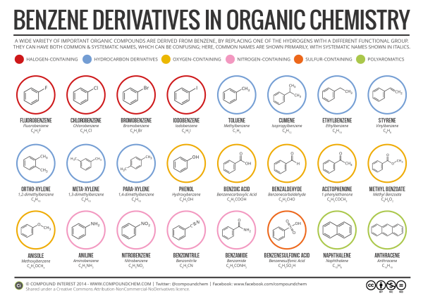 Substituted Benzene Derivatives and Their Nomenclature in Organic Chemistry