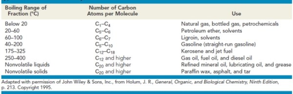 fractions of petroleum