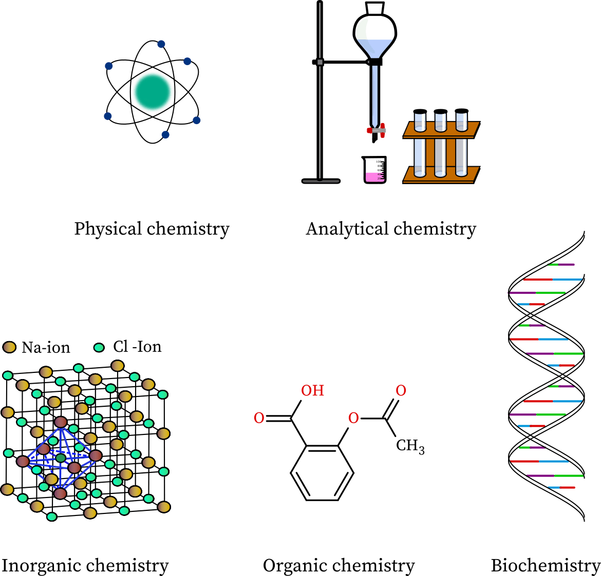 Chemistry And Its Branches Chemistrygod