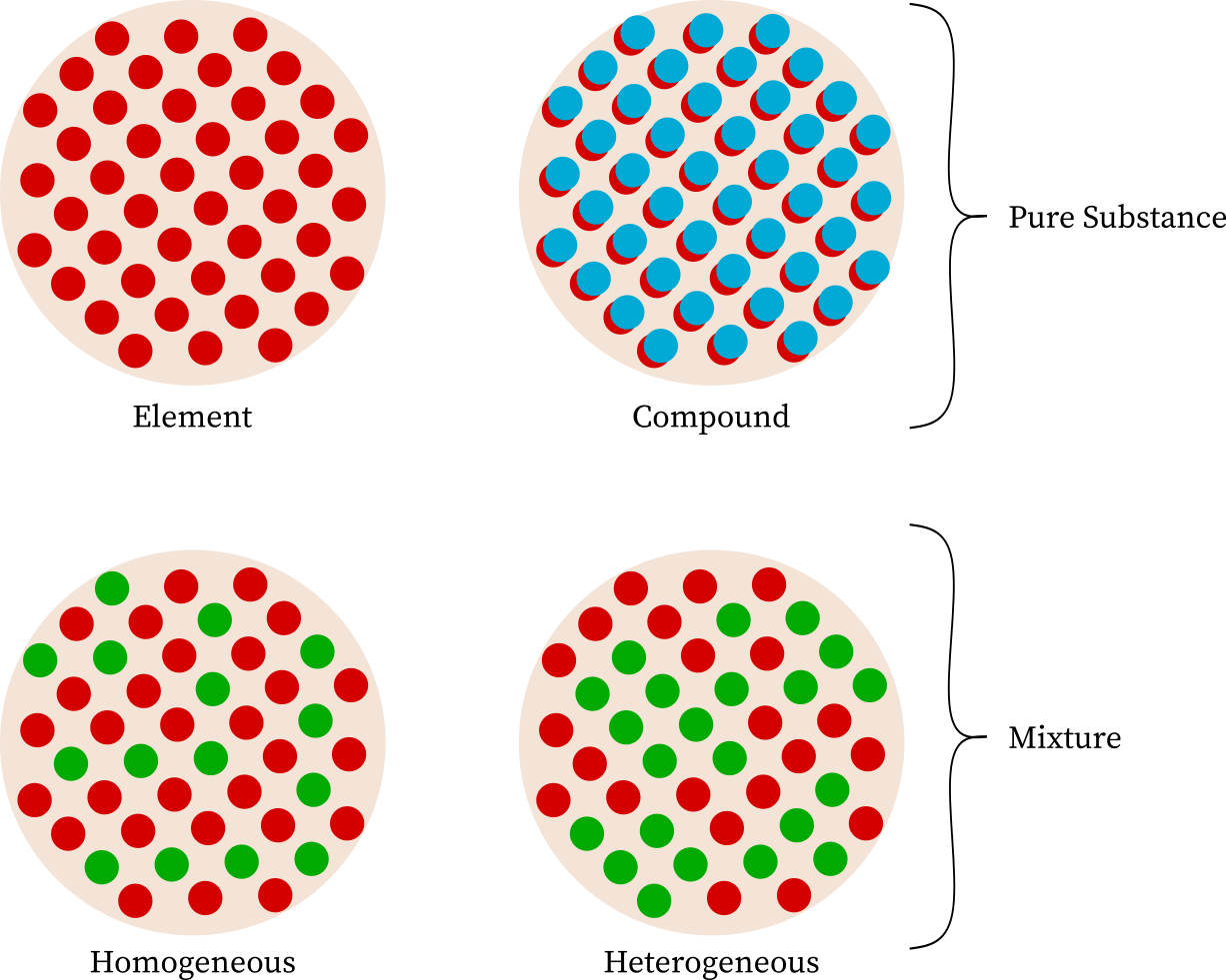 Is Table Salt A Heterogeneous Mixture Solution Compound Or