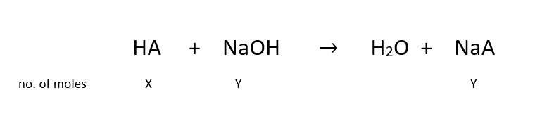 eqution illustrating the reaction between a weak acid and strong base when preparing an acidic buffer solution