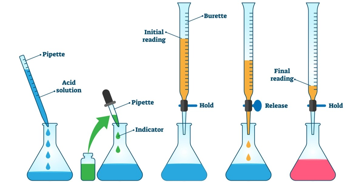 Image shows the sequence of a simple acid base titration procedure