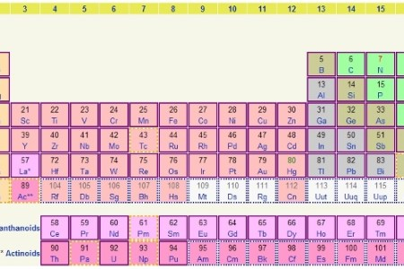 What are halogens in chemistry 4k pictures 4k pictures full hq ccea a level chemistry specification as halogens revision by thenewadamb teaching resources tes solved the main group elements of the periodic table are urtaz Gallery