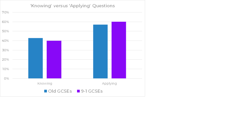 Graph showing AO weightings for old and new GCSE chemistry