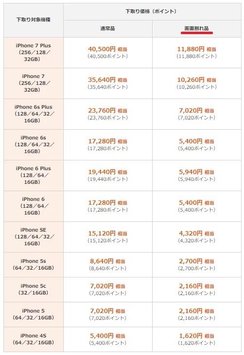 auのiPhone下取り価格表