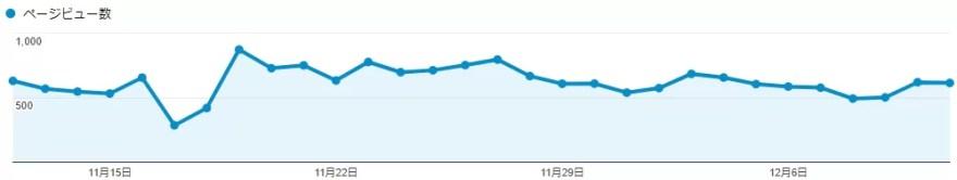 ブログ開始9ヶ月目のPV数