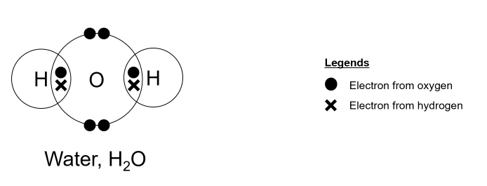 dot and cross diagrams of simple molecules
