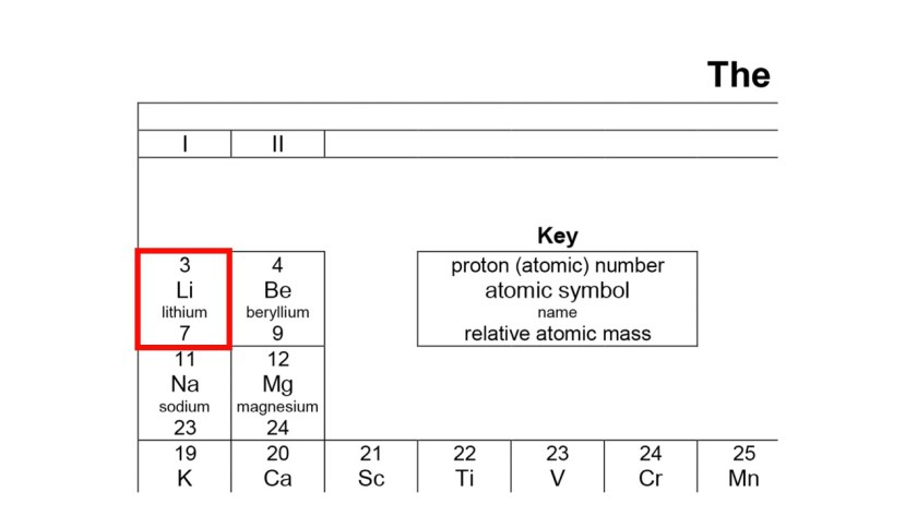 Lithium has a symbol of Li, in the first column of the Periodic Table