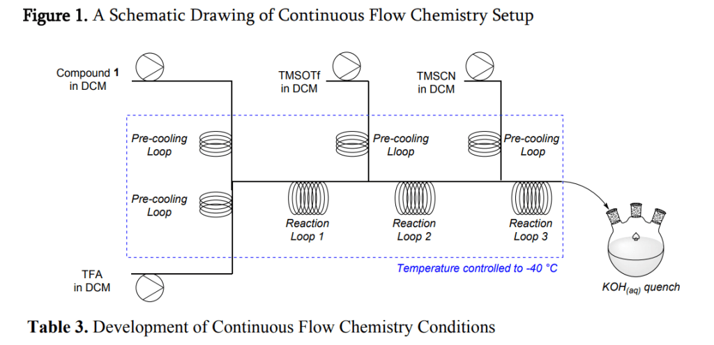 Continuous-flow-chemistry-cyanation-remdesivir-COVID-19