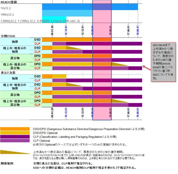 timeline 2015-02-22