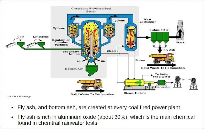 coal-generator-fly-ash-bottom-ash-and-coal-ash-schematic-1
