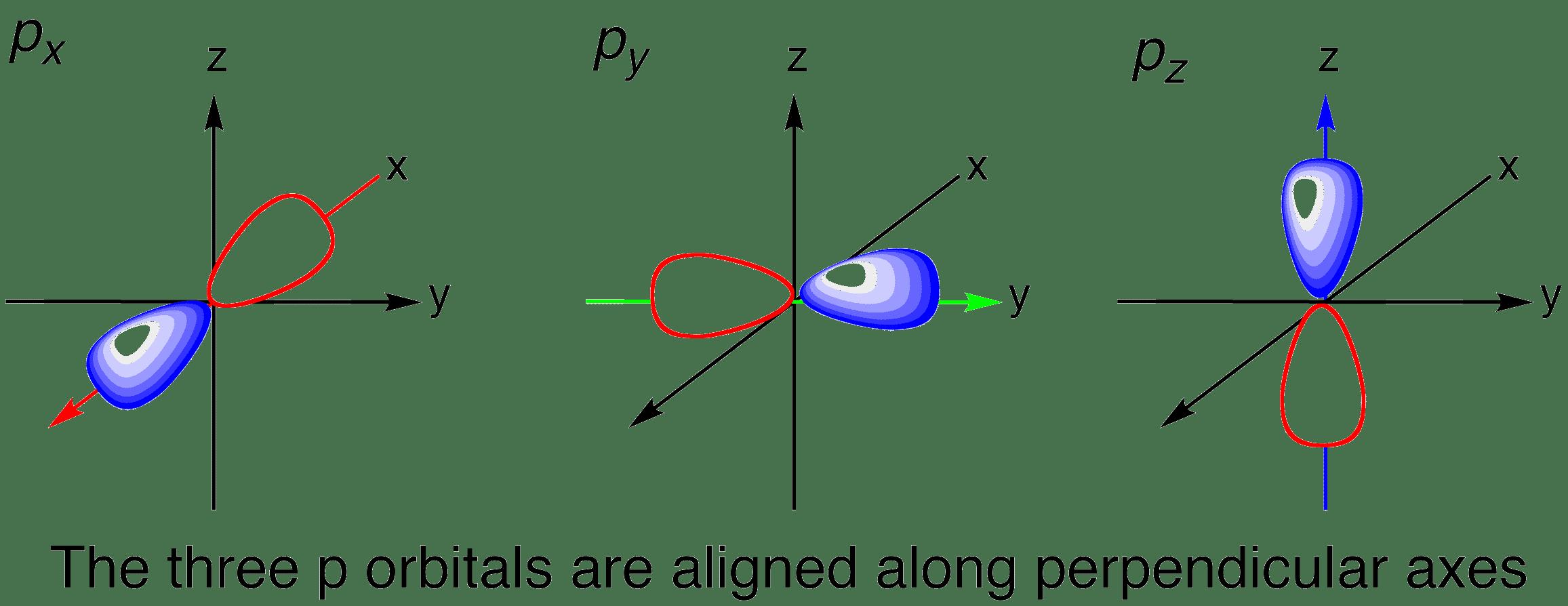 How Do You Draw S P D F Orbitals