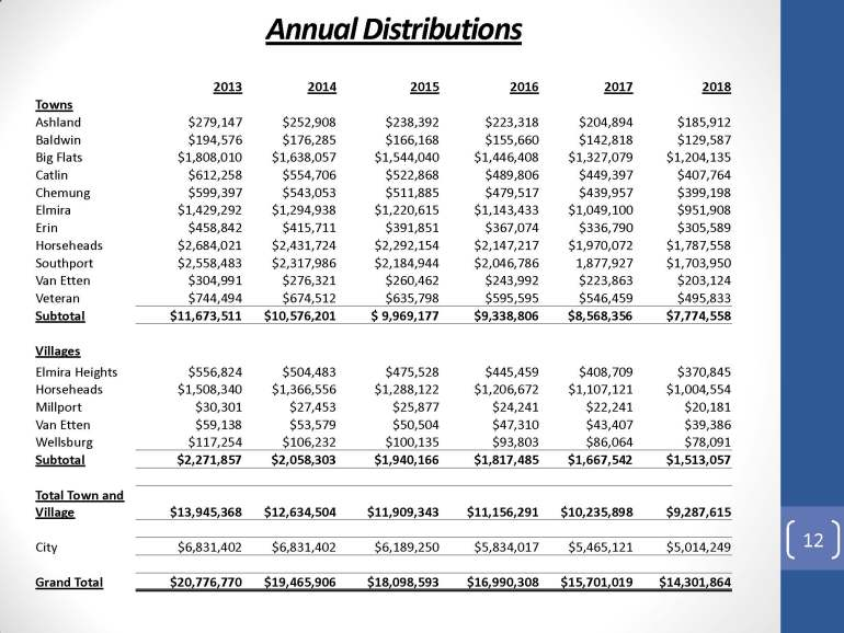 Loss in Sales Tax Revenue to Municipalities