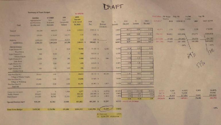 draft budget