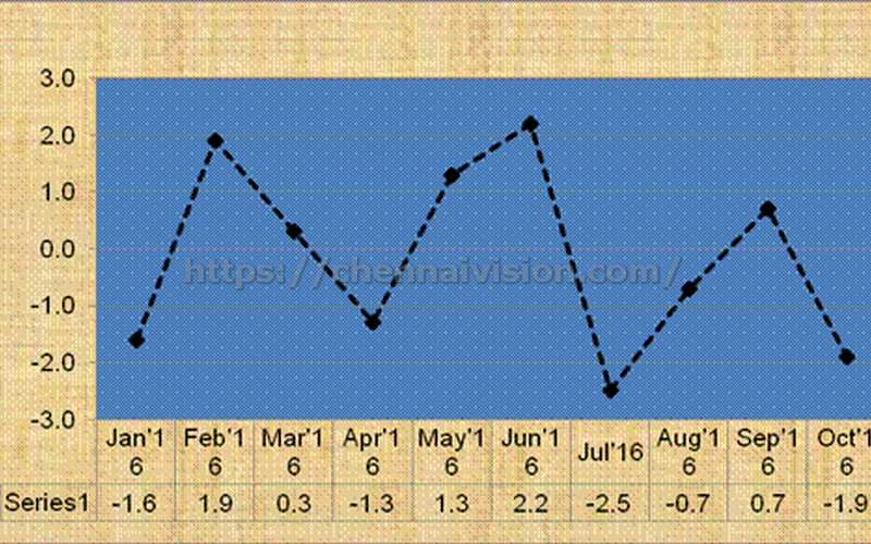 Monthly Index of Industrial Production (IIP)