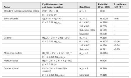 Equilibrium potentials at \(\SI{25}{\degreeCelsius}\) for some commonly used reference electrodes. Reproduced from Roberge (2008).