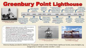Greenbury Point Lighthouse Placard
