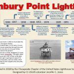Greenbury Point Lighthouse Placard