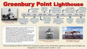 Historical Placard: Greenbury Point Lighthouse