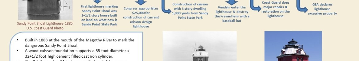Sandy Point Shoal Lighthouse Outdoor Placard