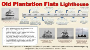 Historical Placard: Old Plantation Flats Lighthouse