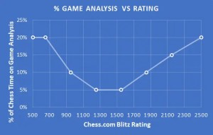 How To Improve – The Art Of Game Analysis