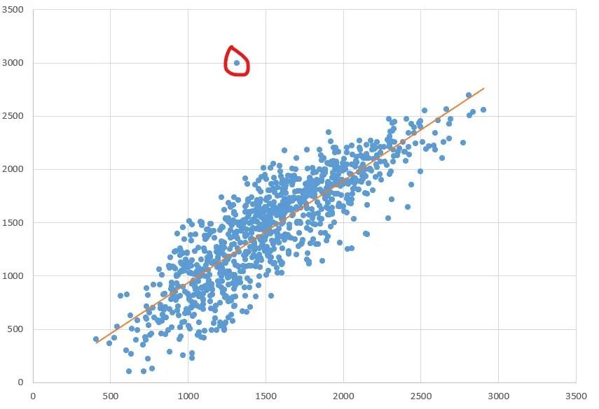 Rating Comparison Outlier