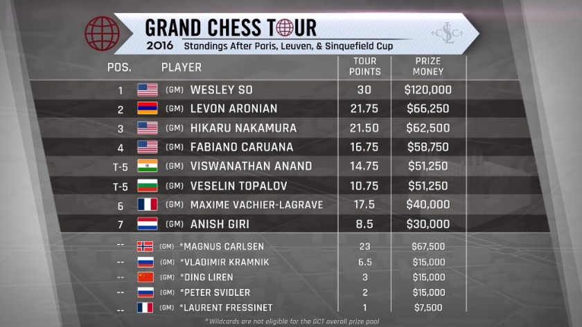 Grand Chess Tour (2016) Ranking After Paris, Leuven, and St. Louis (Sinquefield Cup).