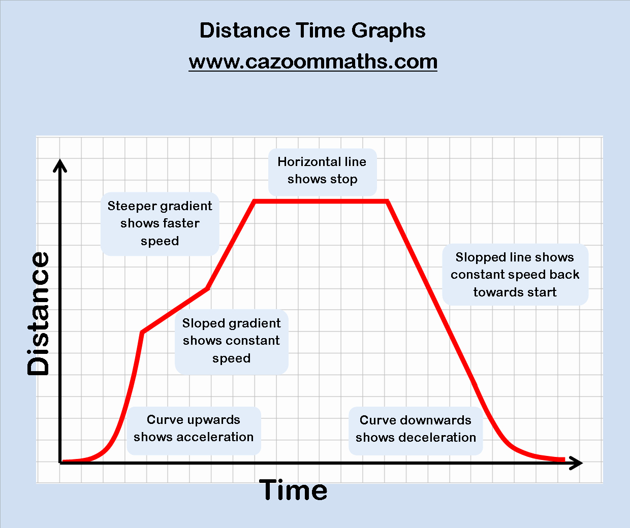 50 Distance Vs Time Graph Worksheet