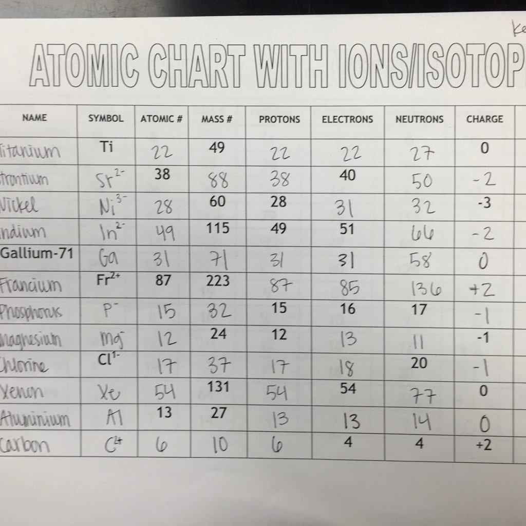 50 Isotopes Worksheet Answer Key