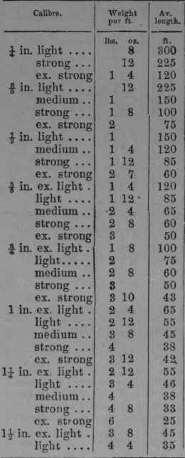 List Of Calibre And Weights Of Lead Pipe