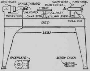 Fig. 1. - A typical wood turning lathe. All lathes have substantially ...