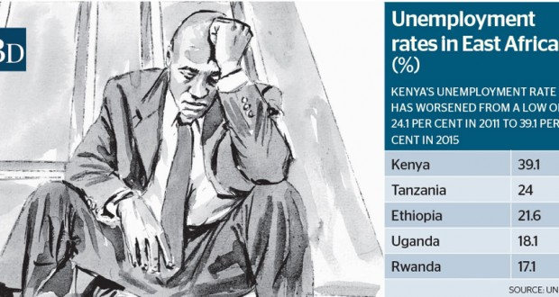 Number of Unemployed Kenyans have increased by 600,000 since 2013