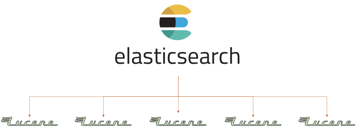 Elasticsearch - slides