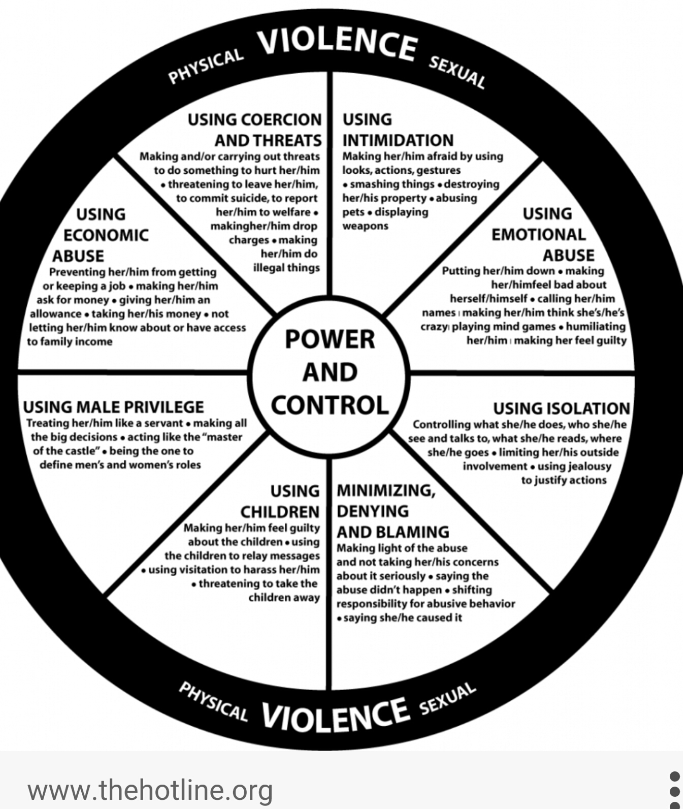The Wheel Of Power And Control We Are Each A Piece Of
