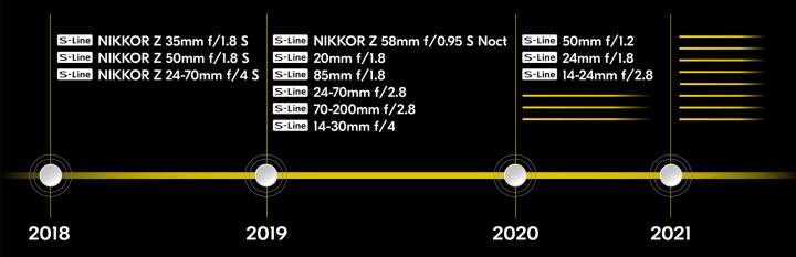 Nikon Lens Roadmap