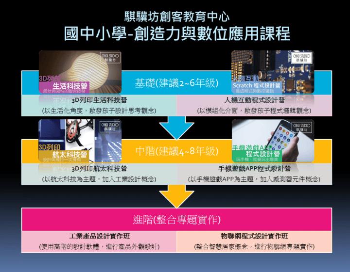 騏驥坊_創造力與數位應用課程簡介