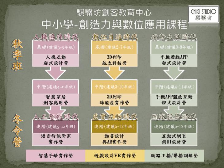 騏驥坊_創造力與數位應用課程地圖