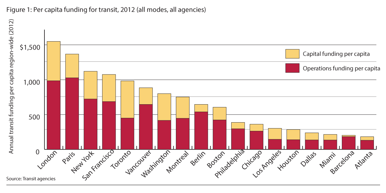 Transit spending per capita in Chicagoland is near the bottom in this group of international cities. Image: MPC