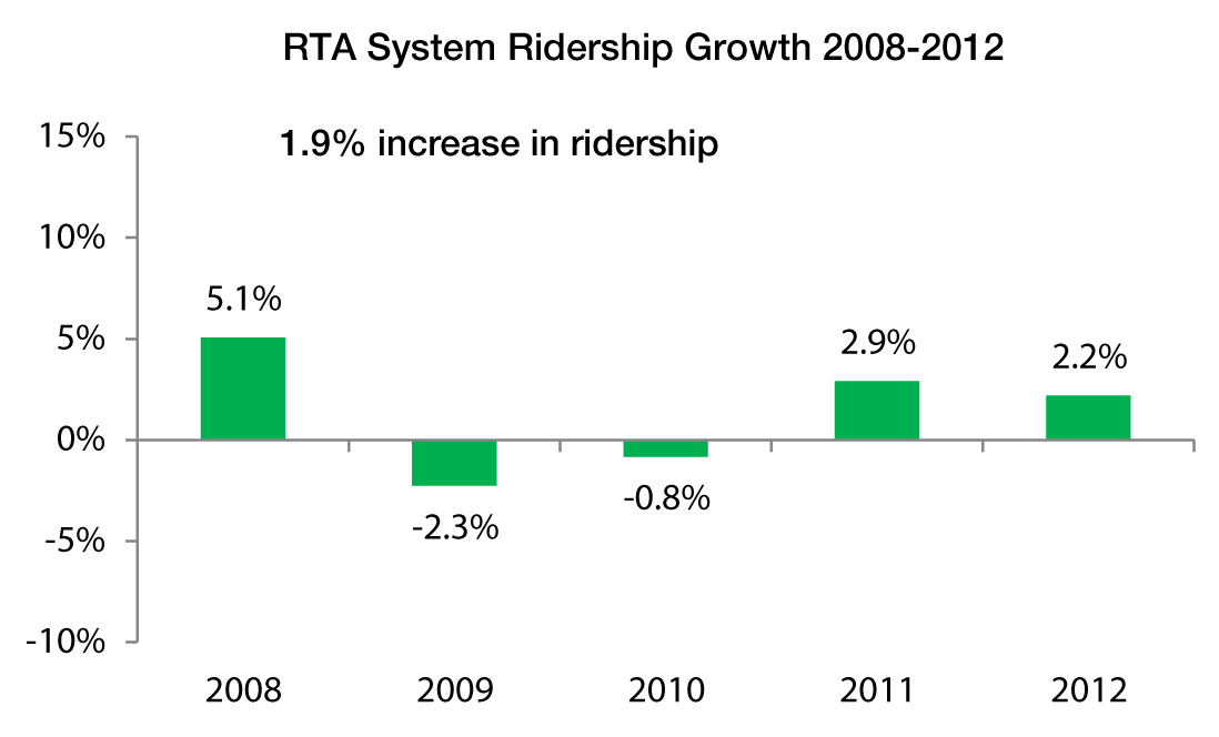 RTA-ridership-report-graphs-2008-2012_system