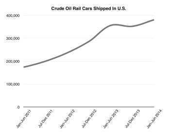 The number of rail cars carrying crude oil across the United States has been steadily increasing.